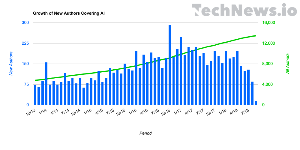Growth%20of%20New%20Authors%20Covering%20AI
