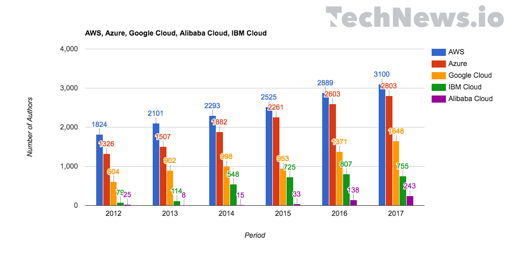 Public%20cloud%20trends