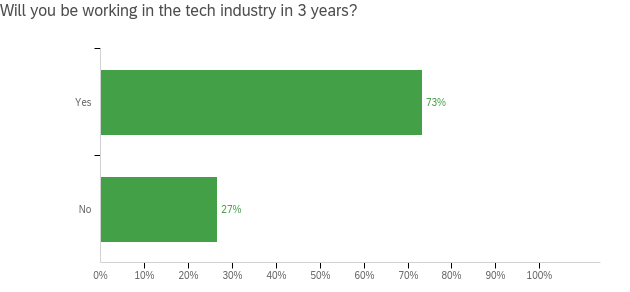 5 73%20will%20work%20in%20tech%20in%203%20yrs